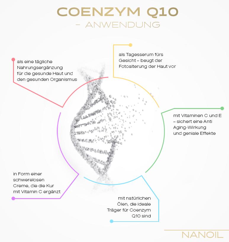Coenzym Q10 - Anwendung